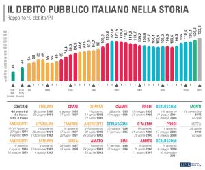 debito_pubblico_italiano_copia